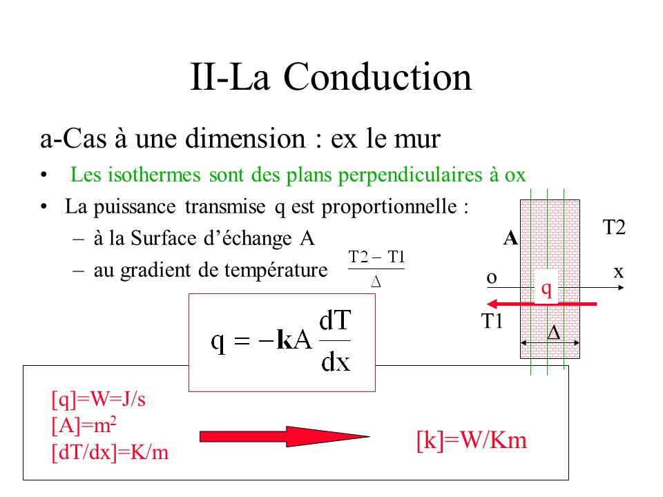 II-La Conduction a-Cas à une dimension : ex le mur [k]=W/Km